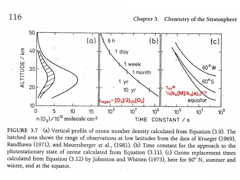 tss= ¼(kb[M]/kdjajc)1/2 tregen= [O3]/2jO2[O2]